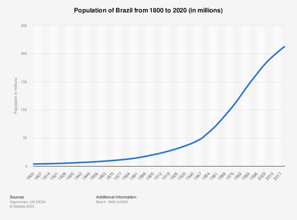 Statistic: Population of Brazil from 1800 to 2020 (in millions)   Statista