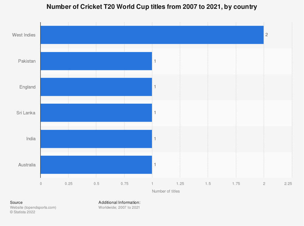 Statistic: Number of Cricket T20 World Cup titles from 2007 to 2016, by team | Statista