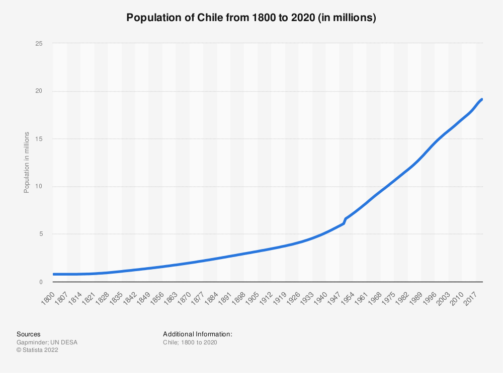 Statistic: Population of Chile from 1800 to 2020 (in millions) | Statista