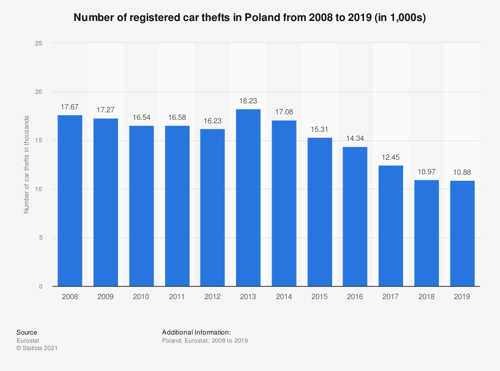 Statistic: Number of registered car thefts in Poland from 2008 to 2018 (in 1,000s) | Statista