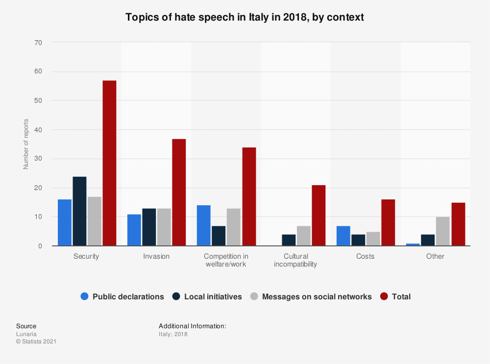 Statistic: Topics of hate speech in Italy in 2018, by context | Statista