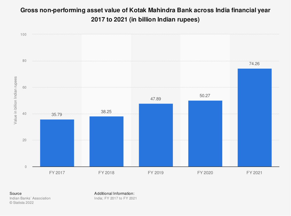 Statistic: Gross non-performing asset value of Kotak Mahindra Bank across India financial year 2017 to 2020 (in billion Indian rupees) | Statista