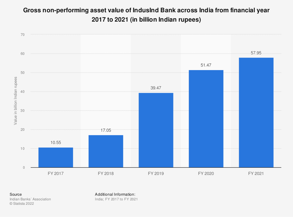 Statistic: Gross non-performing asset value of IndusInd Bank across India from financial year 2017 to 2020 (in billion Indian rupees) | Statista