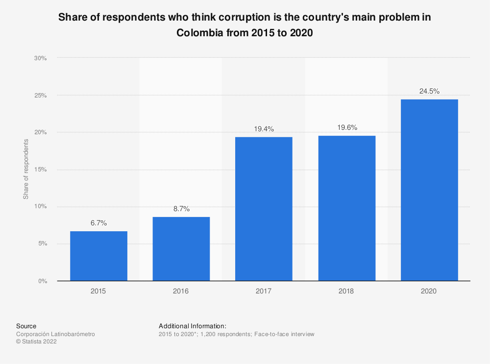 Statistic: Share of respondents who think corruption is the country's main problem in Colombia from 2015 to 2018 | Statista
