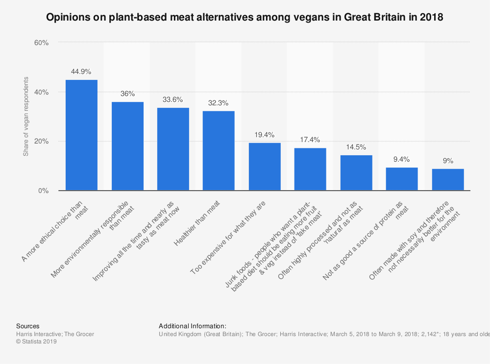 Statistic: Opinions on plant-based meat alternatives among vegans in Great Britain in 2018 | Statista