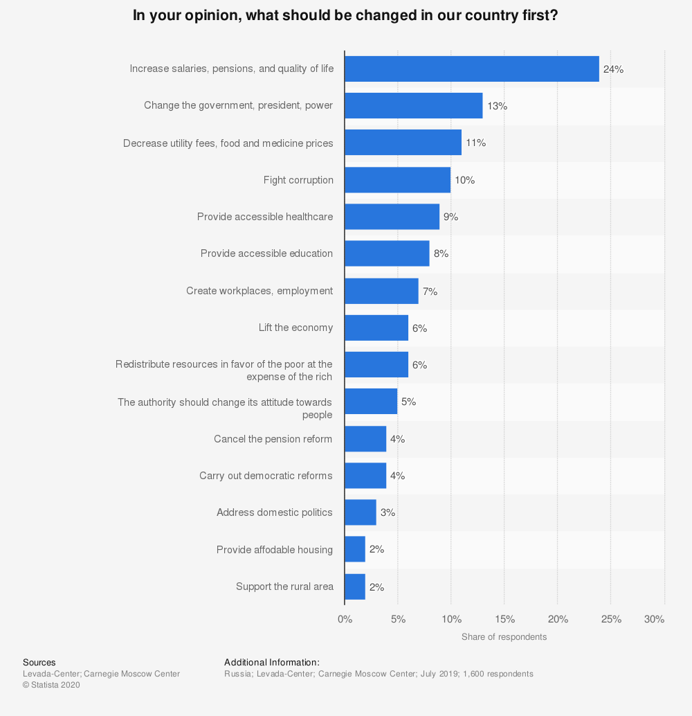 Statistic: In your opinion, what should be changed in our country first? | Statista