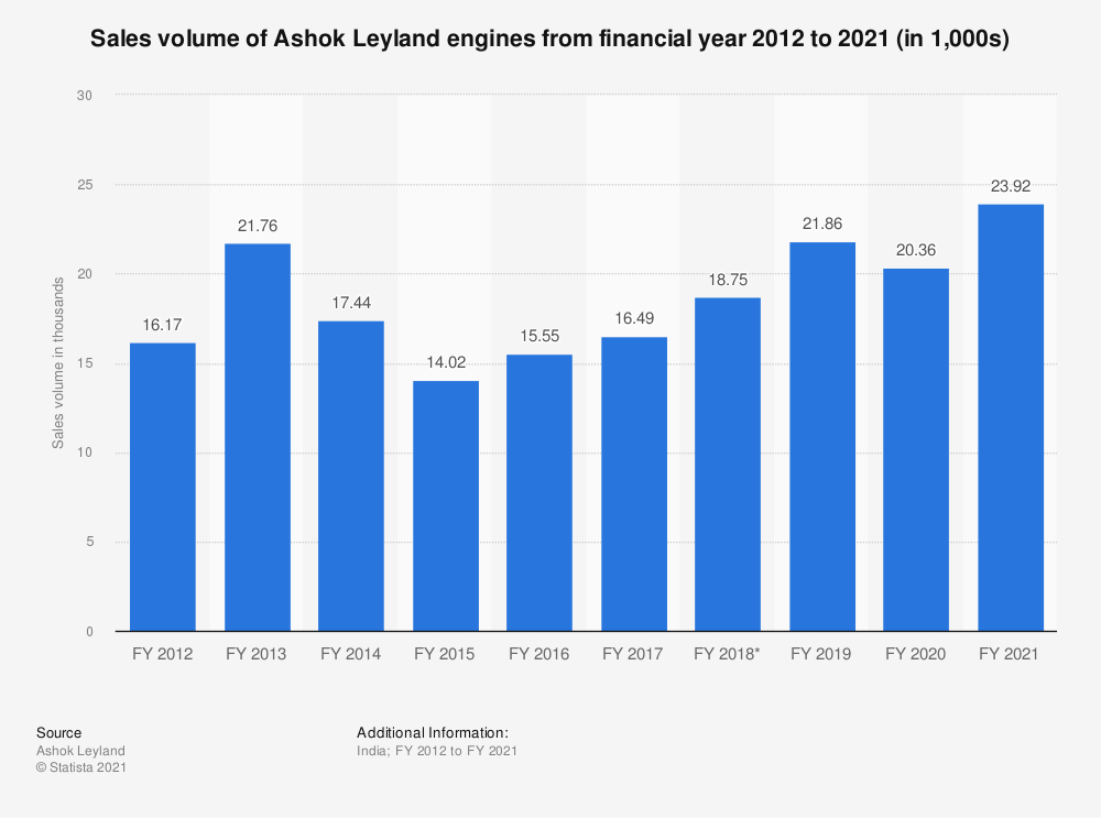 Statistic: Sales volume of Ashok Leyland engines from financial year 2010 to 2020 (in 1,000s) | Statista