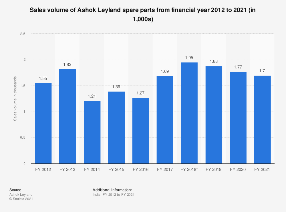 Statistic: Sales volume of Ashok Leyland spare parts from FY 2010 to FY 2019 (in 1,000s) | Statista