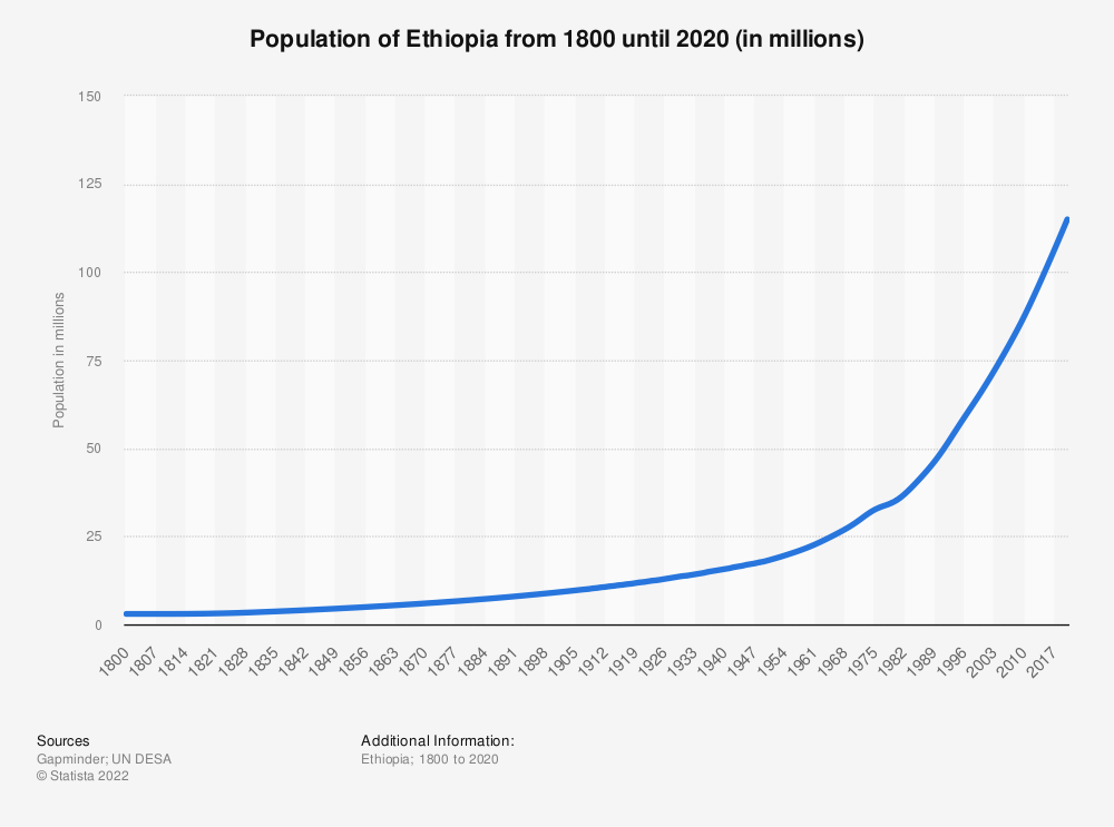 Statistic: Population of Ethiopia from 1800 until 2020 (in millions) | Statista
