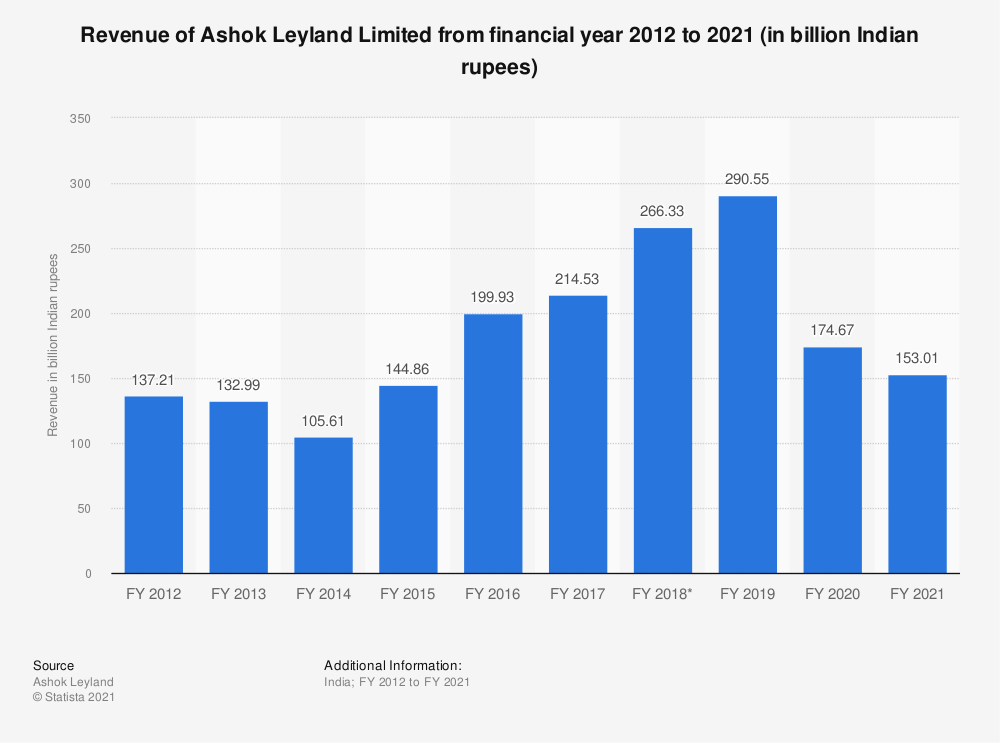 Statistic: Revenue of Ashok Leyland from FY 2010 to FY 2019 (in billion Indian rupees) | Statista