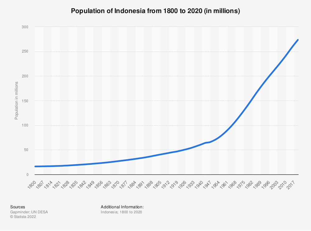Statistic: Population of Indonesia from 1800 to 2020 (in millions) | Statista