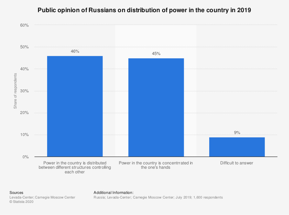 Statistic: Public opinion of Russians on distribution of power in the country in 2019 | Statista