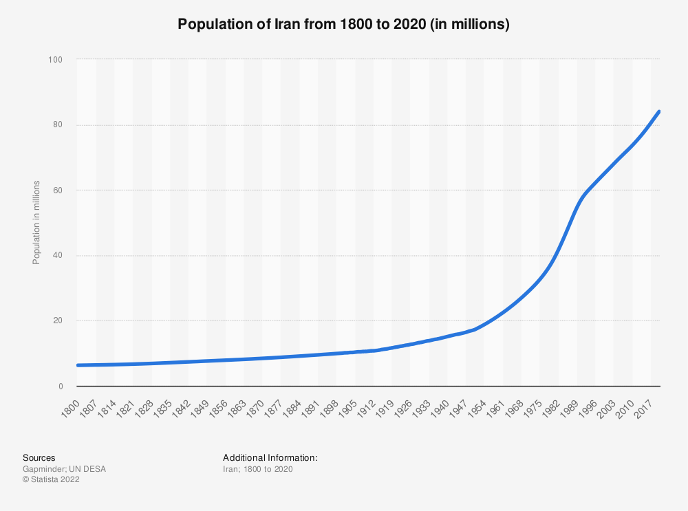 Statistic: Population of Iran from 1800 to 2020 (in millions)   Statista