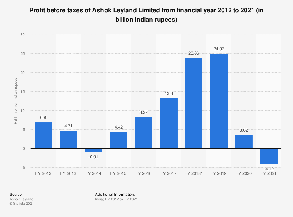 Statistic: Profit before taxes of Ashok Leyland from FY 2010 to FY 2019 (in billion Indian rupees) | Statista