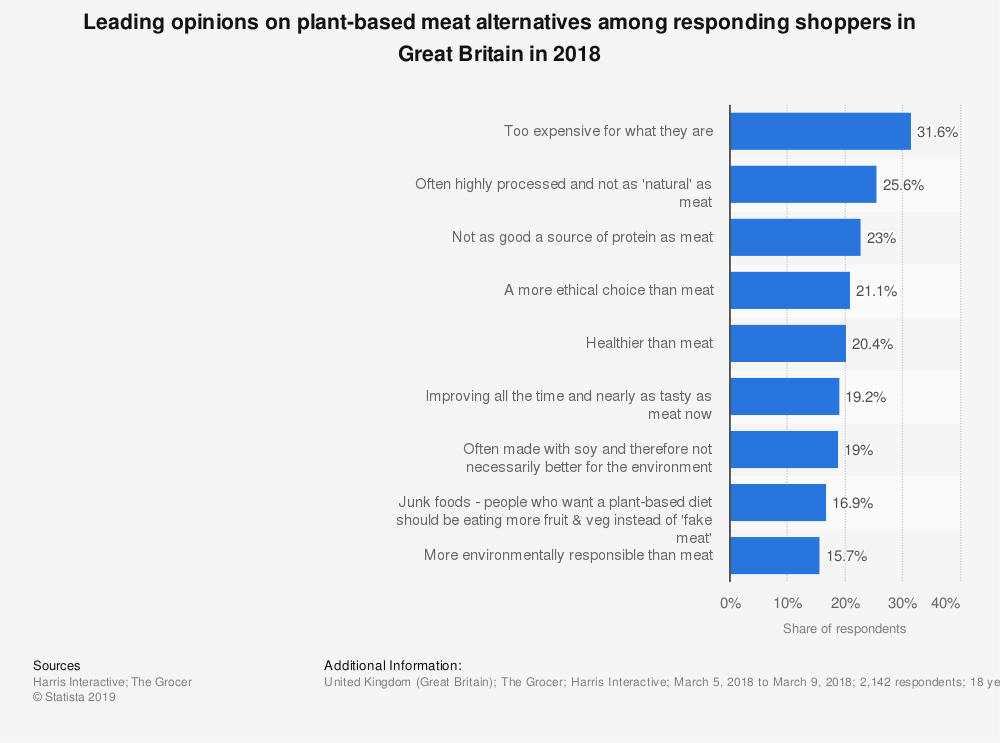 Statistic: Leading opinions on plant-based meat alternatives among responding shoppers in Great Britain in 2018 | Statista