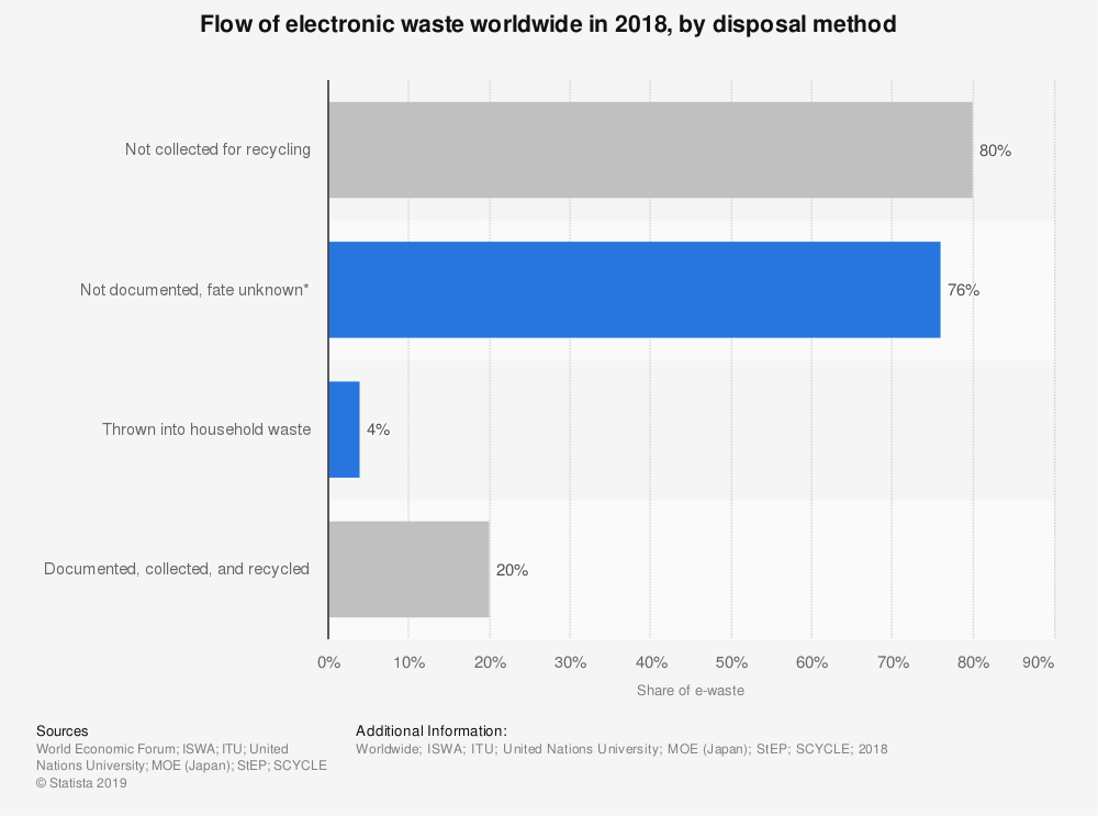 Statistic: Flow of electronic waste worldwide in 2018, by disposal method | Statista