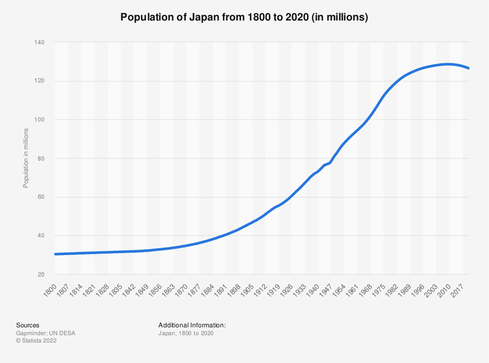 Statistic: Population of Japan from 1800 to 2020 (in millions)   Statista