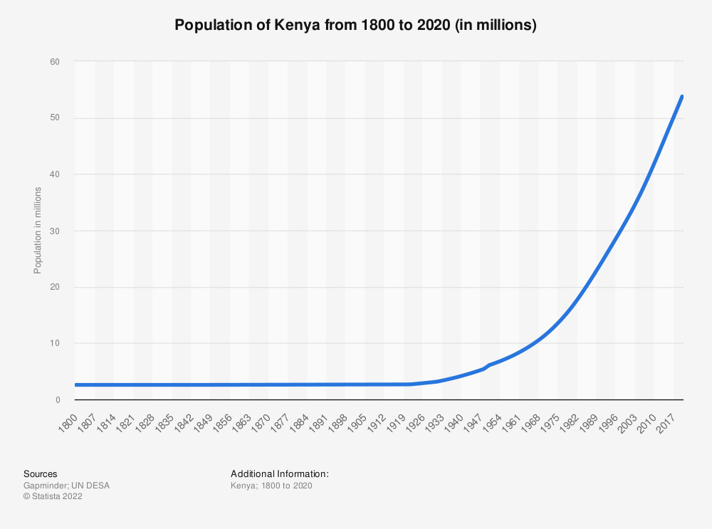 Statistic: Population of Kenya from 1800 to 2020 (in millions) | Statista
