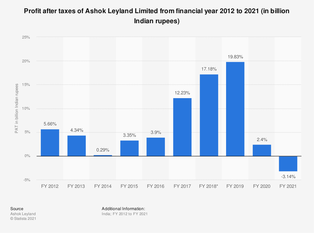 Statistic: Profit after taxes of Ashok Leyland from FY 2010 to FY 2019 (in billion Indian rupees) | Statista