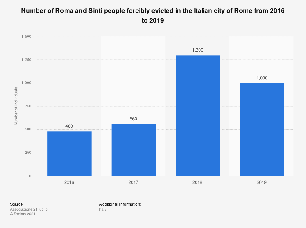 Statistic: Number of Roma and Sinti people forcibly evicted in the Italian city of Rome from 2016 to 2018 | Statista