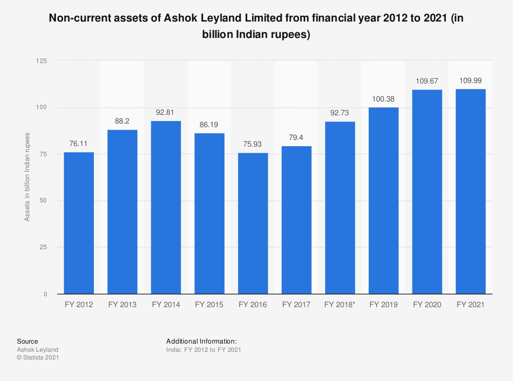 Statistic: Non-current assets of Ashok Leyland from FY 2010 to FY 2019 (in billion Indian rupees)   Statista