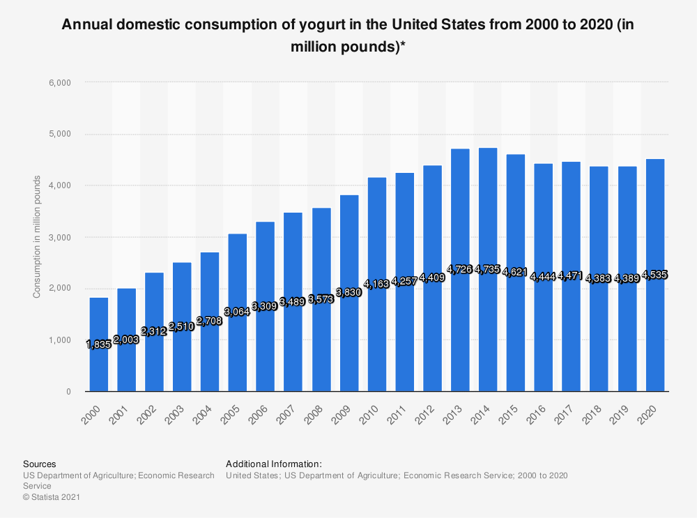 Statistic: Annual domestic consumption of yogurt in the United States from 2000 to 2019 (in million pounds)* | Statista
