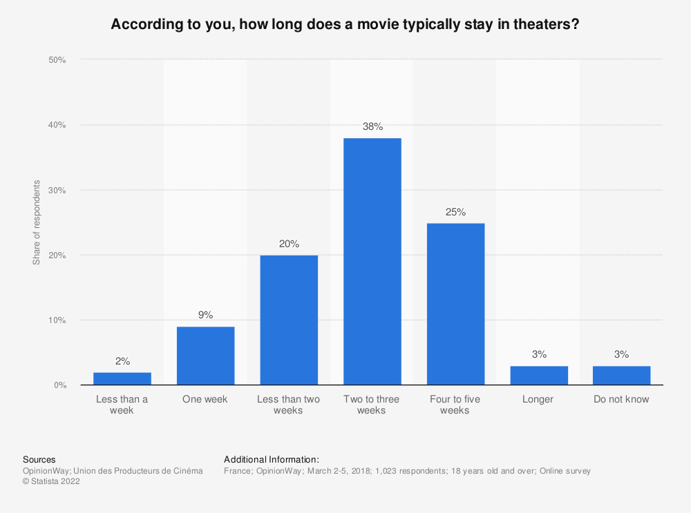 Statistic: According to you, how long does a movie typically stay in theaters? | Statista