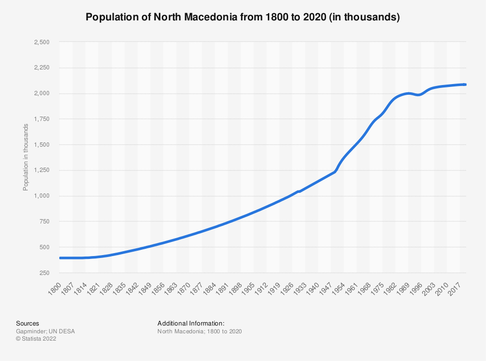 Statistic: Population of North Macedonia from 1800 to 2020 (in thousands) | Statista