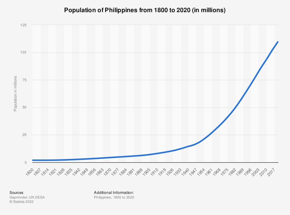Statistic: Population of Philippines from 1800 to 2020 (in millions) | Statista