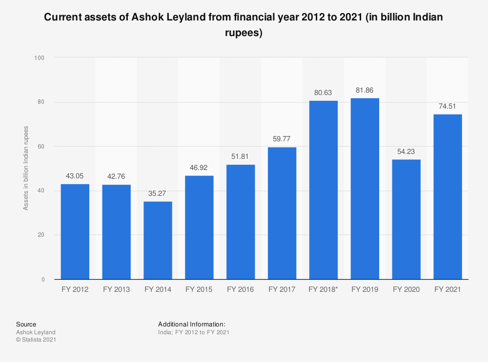 Statistic: Current assets of Ashok Leyland from FY 2010 to FY 2019 (in billion Indian rupees)   Statista