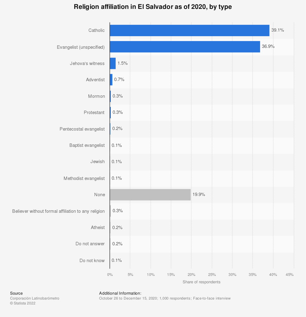 Statistic: Religion affiliation in El Salvador as of 2018, by type | Statista
