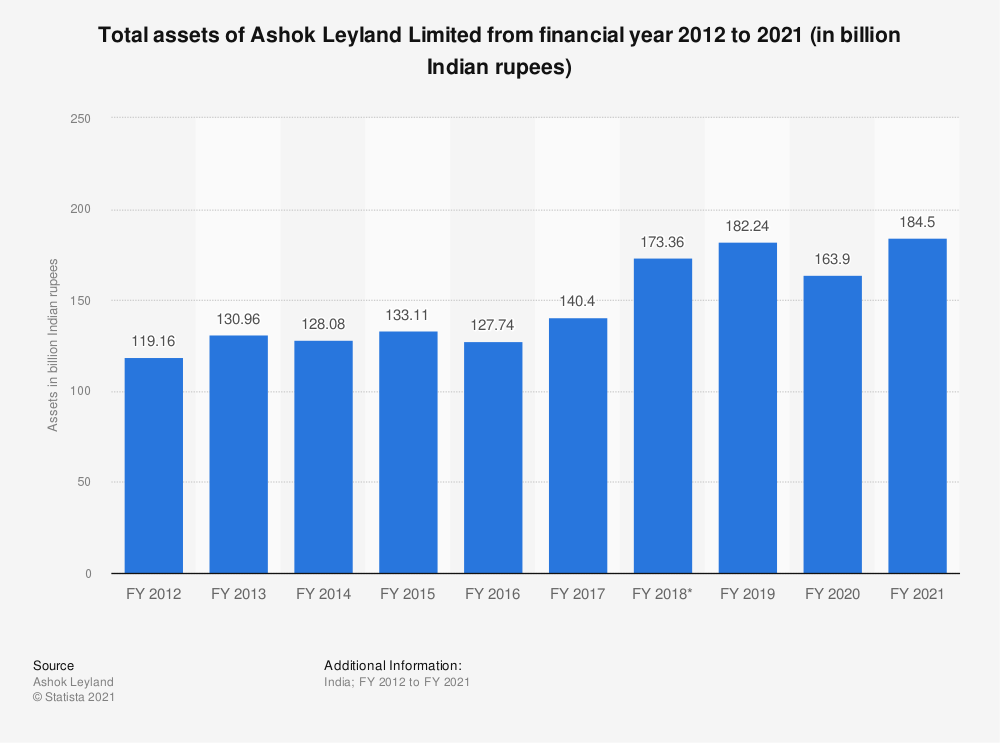 Statistic: Total assets of Ashok Leyland from FY 2010 to FY 2019 (in billion Indian rupees)   Statista