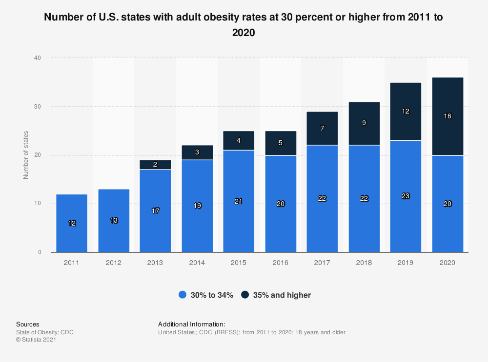 Statistic: Number of U.S. states with adult obesity rates at 30 percent or higher from 2011 to 2019 | Statista