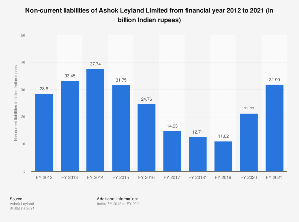 Statistic: Non-current liabilities of Ashok Leyland from FY 2010 to FY 2019 (in billion Indian rupees) | Statista