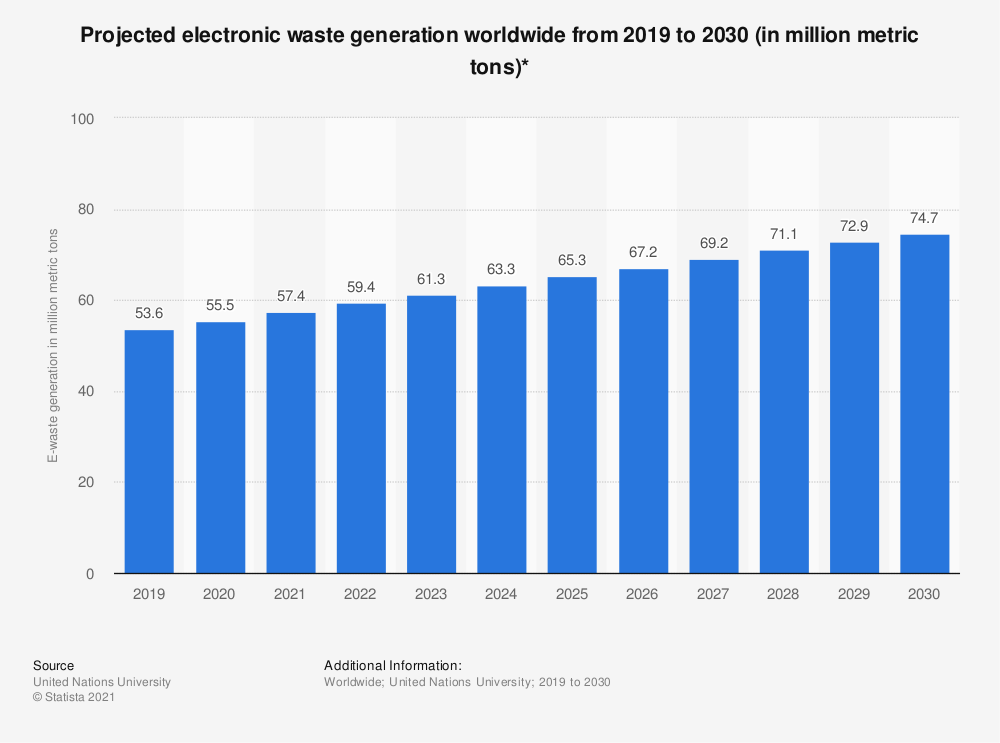 Statistic: Projected electronic waste generation worldwide from 2019 to 2030 (in million metric tons)* | Statista