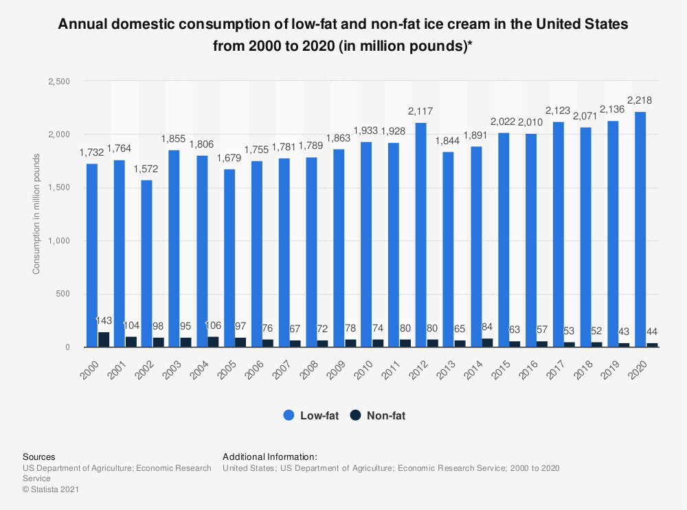 Statistic: Annual domestic consumption of low-fat and non-fat ice cream in the United States from 2000 to 2019 (in million pounds)*   Statista
