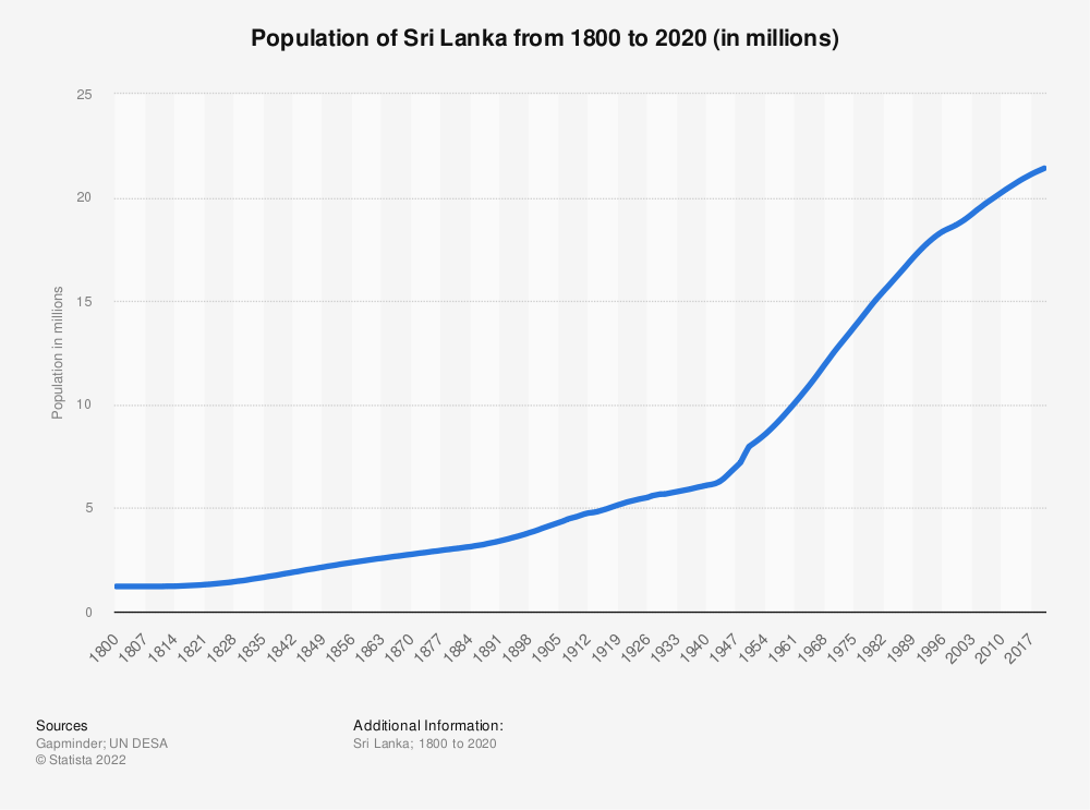 Statistic: Population of Sri Lanka from 1800 to 2020 (in millions) | Statista
