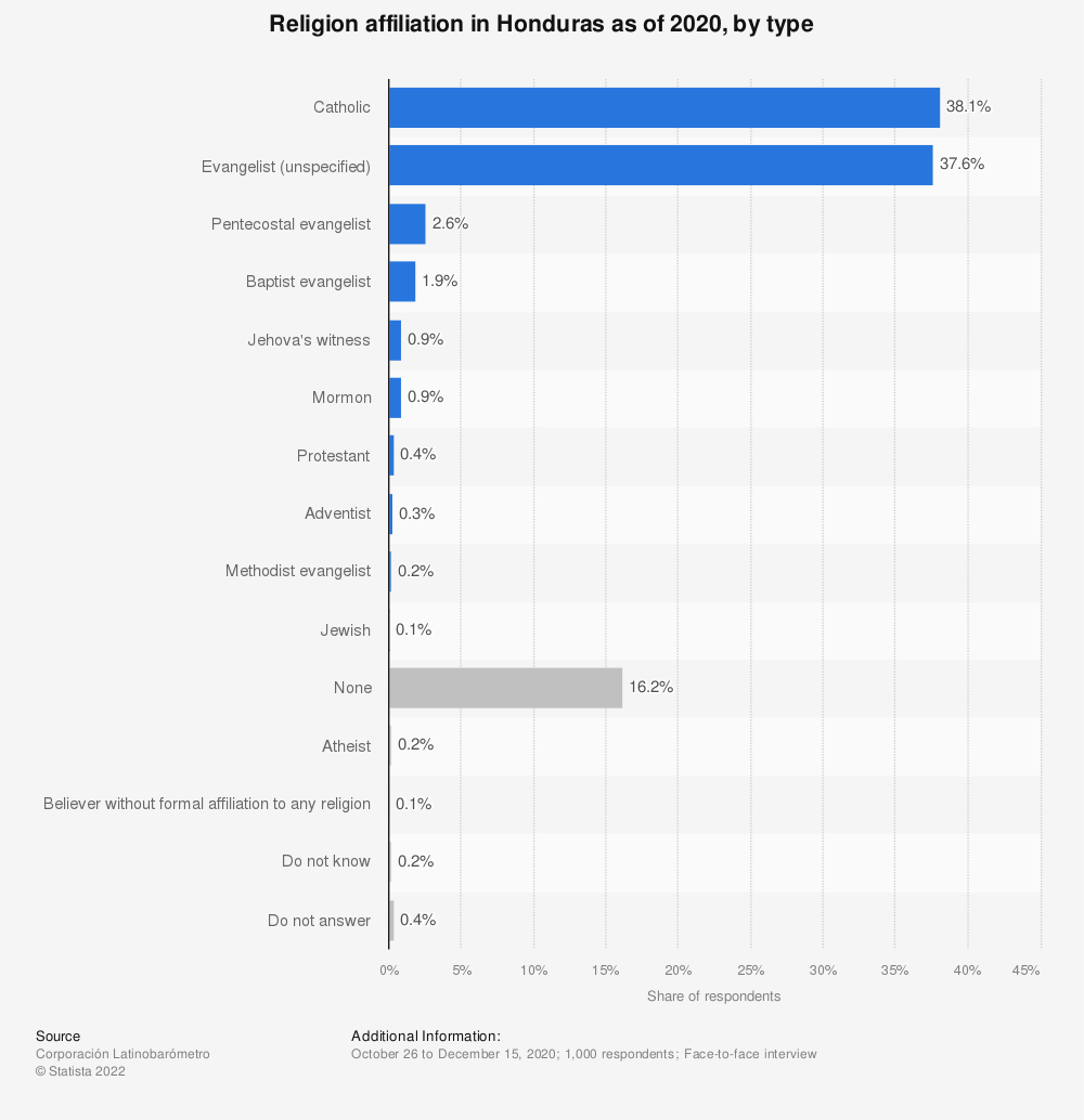 Statistic: Religion affiliation in Honduras as of 2018, by type | Statista