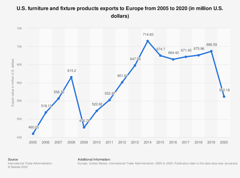 Statistic: U.S. furniture and fixture products exports to Europe from 2005 to 2019 (in million U.S. dollars)* | Statista