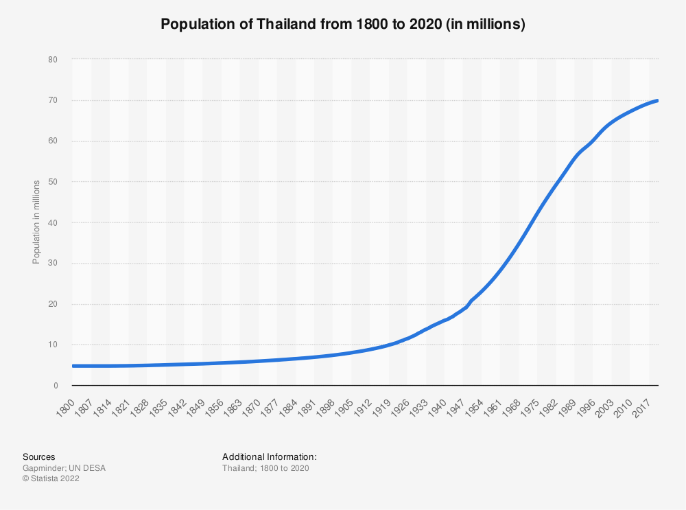 Statistic: Population of Thailand from 1800 to 2020 (in millions) | Statista