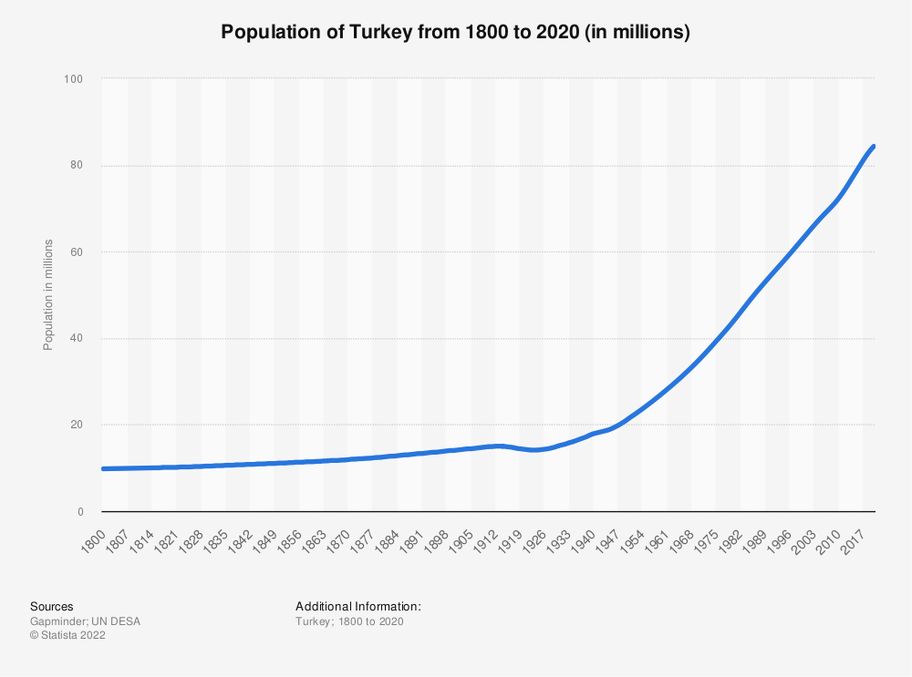 Statistic: Population of Turkey from 1800 to 2020 (in millions) | Statista