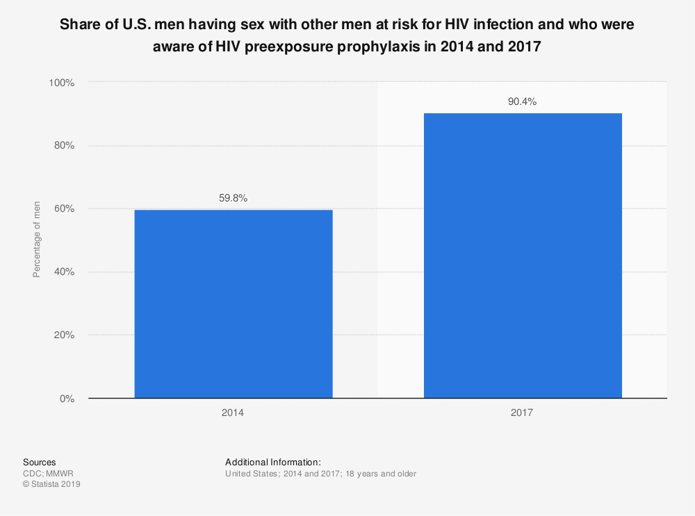 Statistic: Share of U.S. men having sex with other men at risk for HIV infection and who were aware of HIV preexposure prophylaxis in 2014 and 2017 | Statista