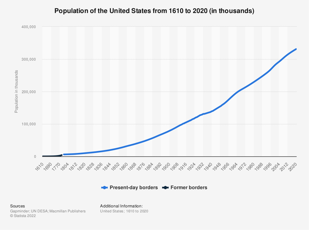 Statistic: Population of the United States from 1610 to 2020 (in thousands)   Statista