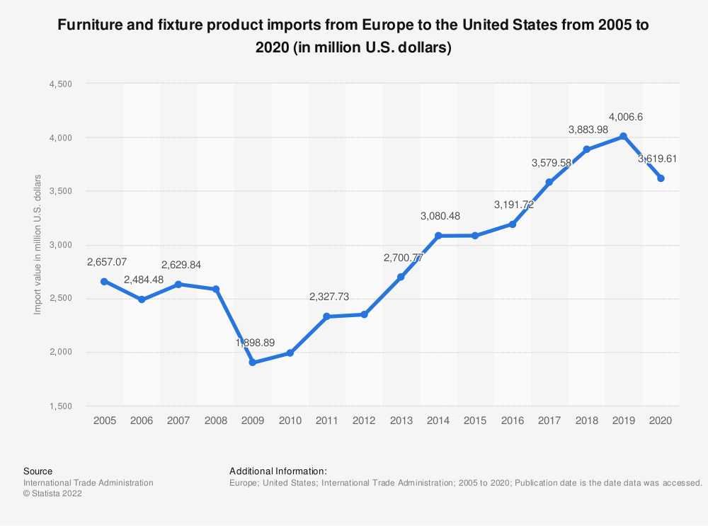 Statistic: Furniture and fixture product imports from Europe to the United States from 2005 to 2019 (in million U.S. dollars) | Statista