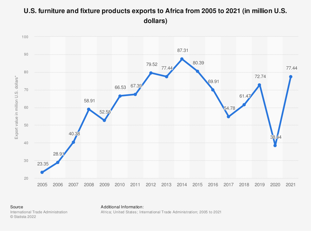 Statistic: U.S. furniture and fixture products exports to Africa from 2005 to 2019 (in million U.S. dollars)* | Statista