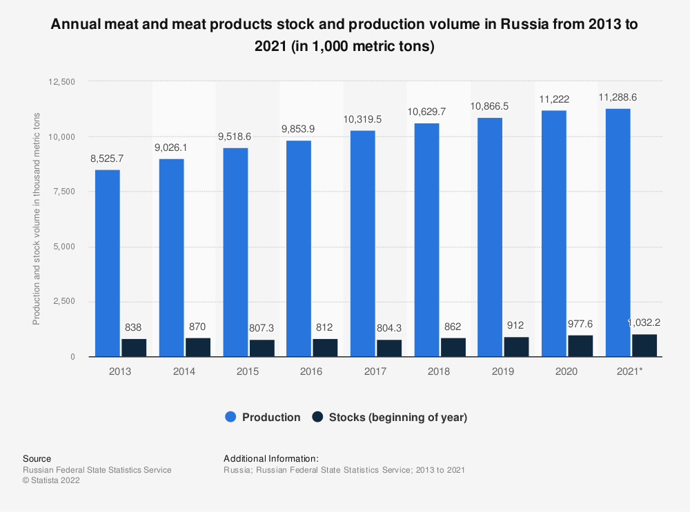 Statistic: Annual meat and meat products stock and production volume in Russia from 2013 to 2018 (in 1,000 metric tons) | Statista