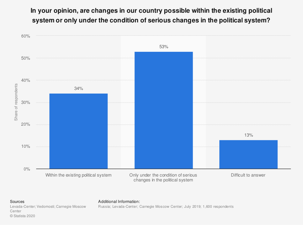 Statistic: In your opinion, are changes in our country possible within the existing political system or only under the condition of serious changes in the political system? | Statista