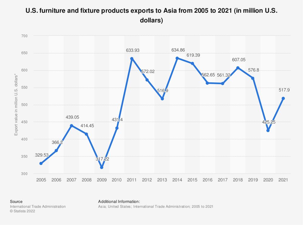 Statistic: U.S. furniture and fixture products exports to Asia from 2005 to 2020 (in million U.S. dollars)   Statista