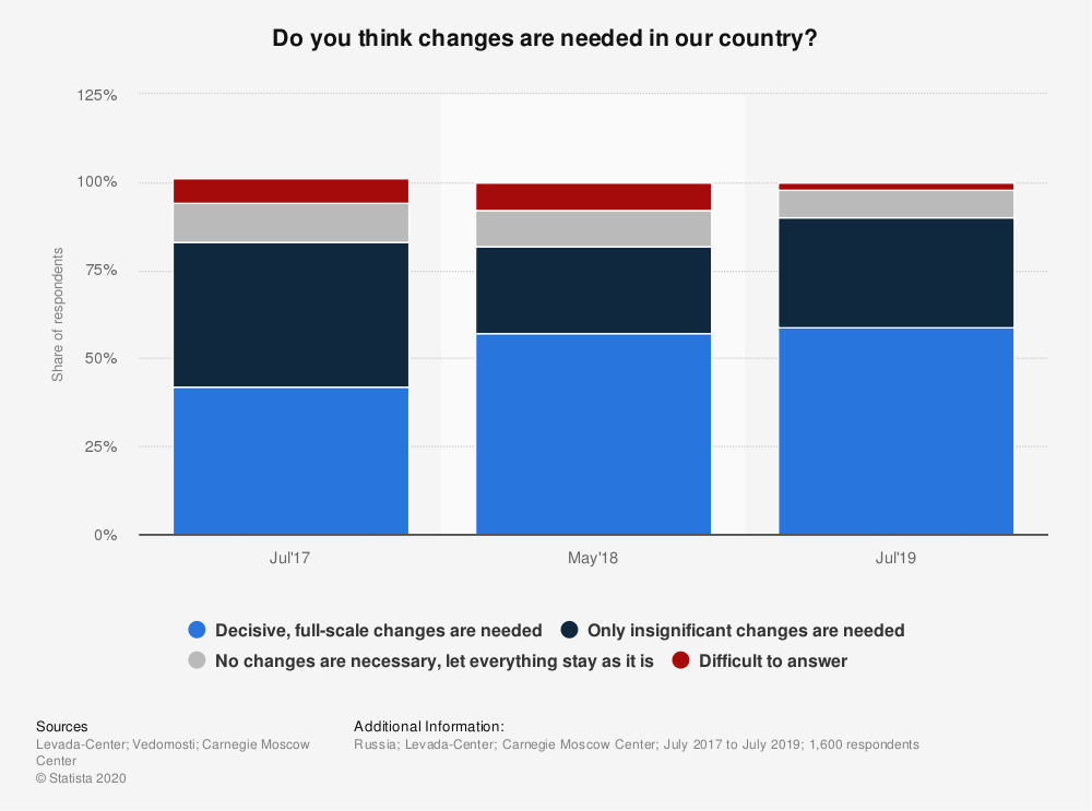 Statistic: Do you think changes are needed in our country? | Statista