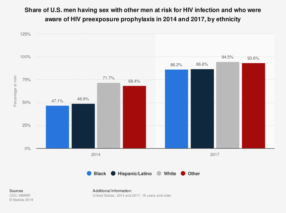 Statistic: Share of U.S. men having sex with other men at risk for HIV infection and who were aware of HIV preexposure prophylaxis in 2014 and 2017, by ethnicity | Statista